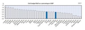 Source: OECD