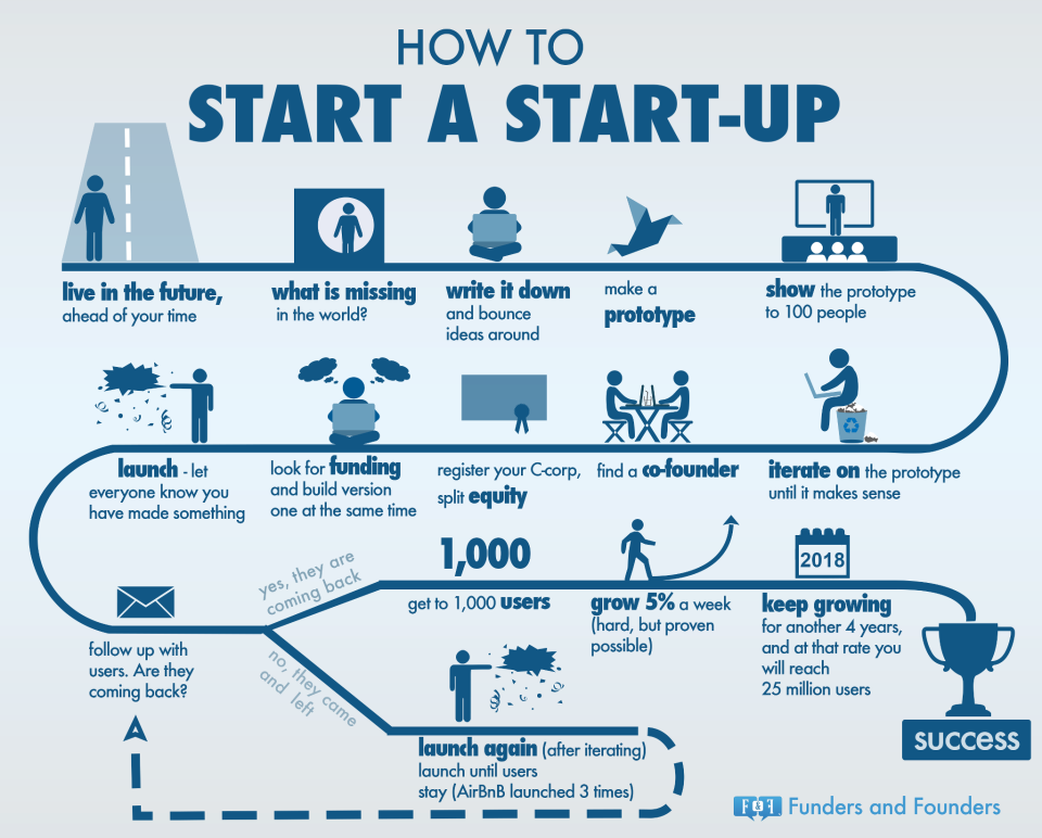 the start up roadmap