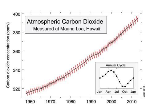 2015_11_26-01 CO2 emissions