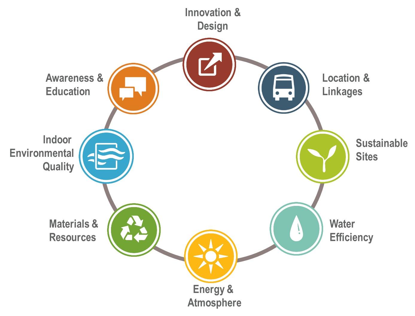 Luci e ombre dei criteri ambientali minimi macro design for What is leed